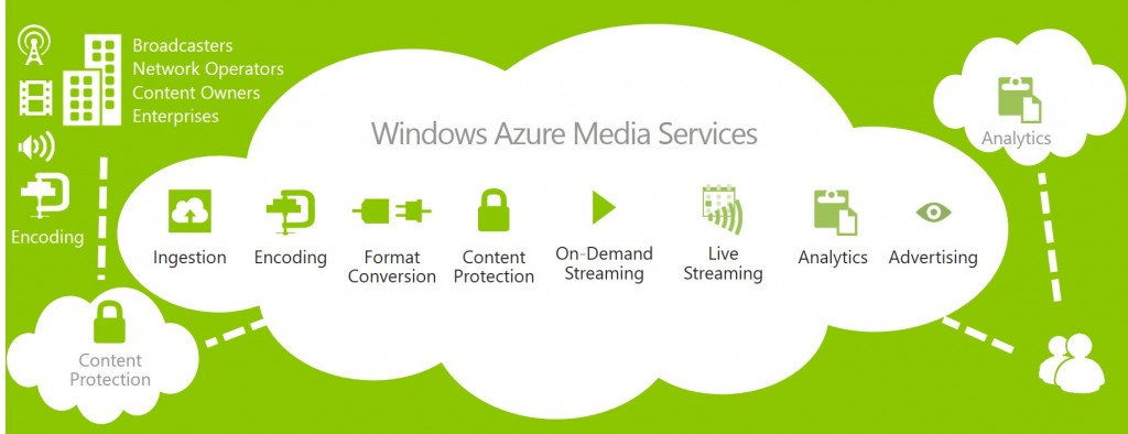 Windows Azure Media Services